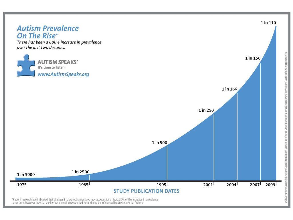 Autism Prevalence Graph