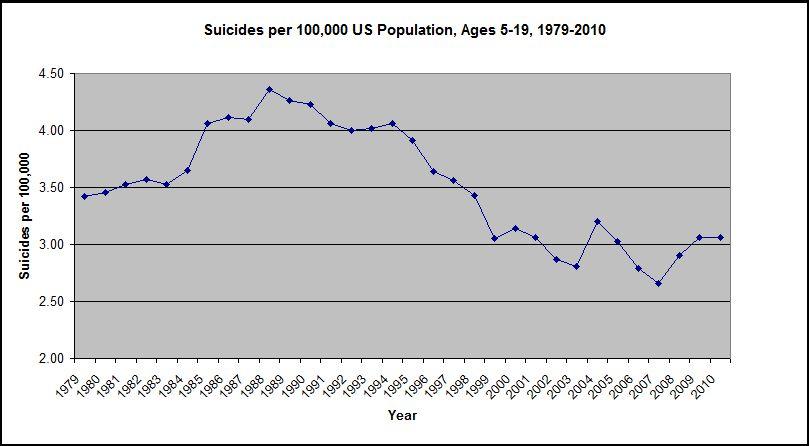 Suicides per 100,000, 1979-2010