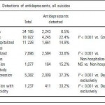 Antidepressant Drugs and Suicide Rates