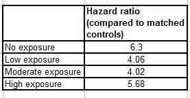 Tornianen hazard ratio chart