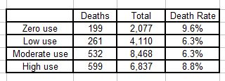 Tornianen study Death rates
