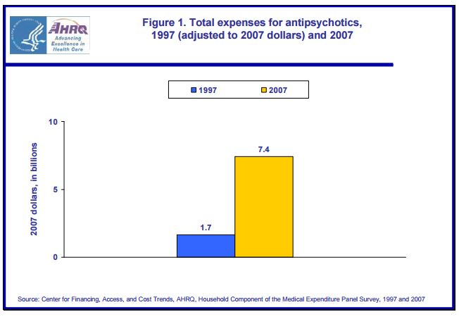 AHRQ fig 1 on antipsychotics